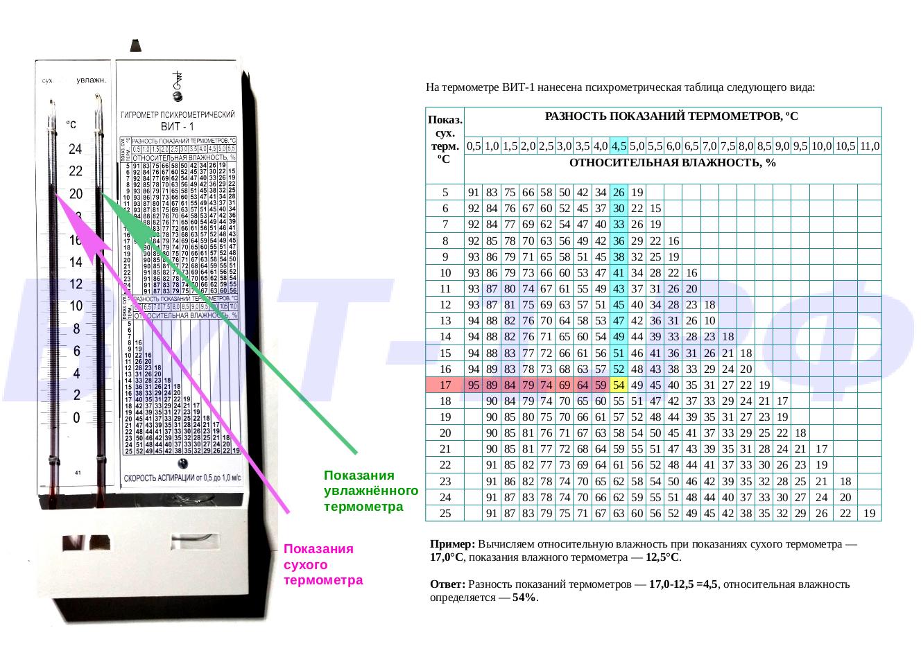 гигрометр психрометрический вит 1 инструкция +по применению